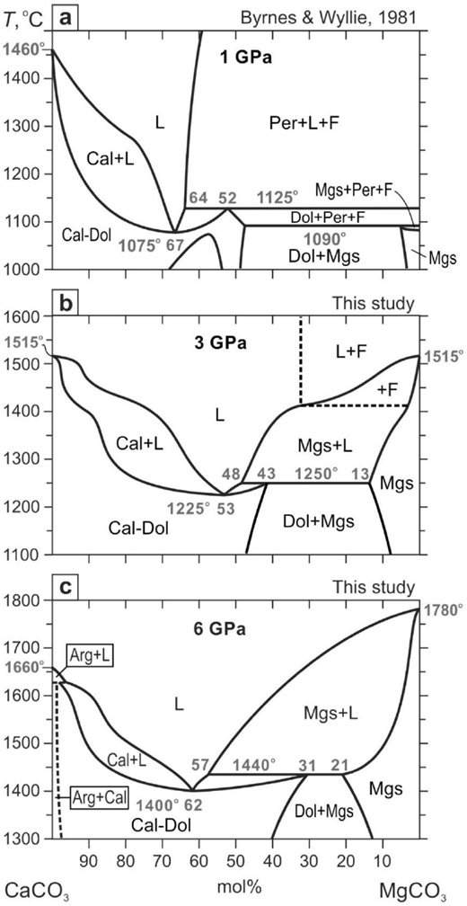 Revision of the caco3mgco3 phase diagram at 3 and 6 gpa american t x phase diagrams for the caco3mgco3 join at a 1 gpa ccuart Gallery