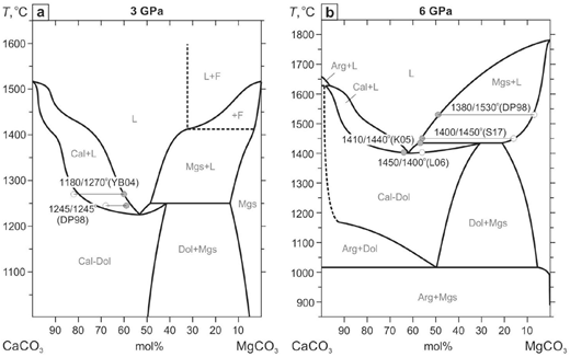 Revision of the caco3mgco3 phase diagram at 3 and 6 gpa american comparison of phase relations in the system caco3mgco3 at 3 gpa a ccuart Gallery