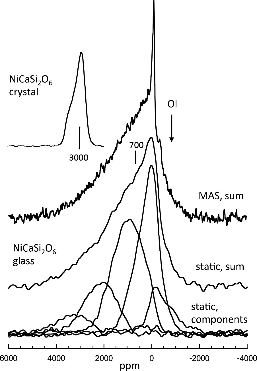 Toward The Wider Application Of 29si Nmr Spectroscopy To Induction Heater Circuit Full Explanation Schematic Youtube View Largedownload Slide