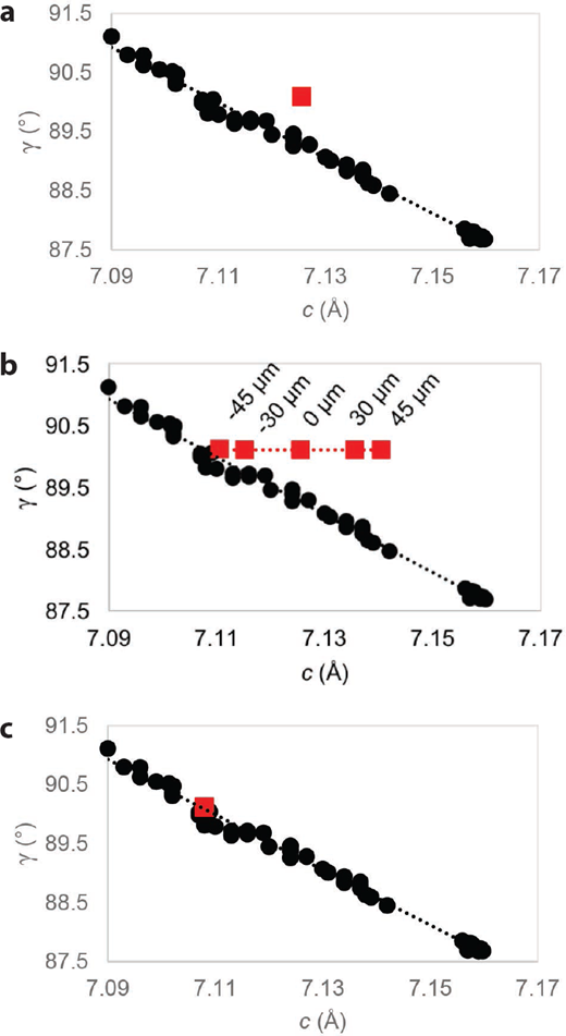 (a) Plagioclase c vs. γ unit-cell parameters. Black circles represent literature plagioclase values. The red square represents pre-calibration CheMin Rocknest plagioclase values. (b) Plagioclase c vs. γ unit-cell parameters—sample cell offset calibration. Black circles represent plagioclase data from the literature. Red squares represent refined plagioclase unit-cell parameters from the Rocknest sample with variations in sample cell-to-CCD distances from –45 to 45 μm. (c) Plagioclase c vs. γ unit-cell parameters. Black circles represent literature plagioclase values. Red square represents CheMin Rocknest plagioclase values calibrated with a sample cell offset distance of –53 μm.