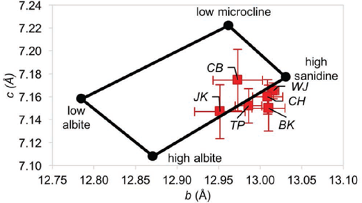 Alkali feldspar quadrilateral: composition and Al-Si ordering as a function of c and b unit-cell parameters. Black circles represent literature end-members. Red squares represent CheMin analyzed Gale crater samples with 1σ error bars: JK = John Klein, CB = Cumberland, WJ = Windjana, CH = Confidence Hills, TP = Telegraph Peak, BK = Buckskin. Composition trends from NaAlSi3O8 at the low albite–high albite edge to KAlSi3O8 at the low microcline–high sanidine edge. Al-Si ordering trends from completely ordered at the low albite–low microcline edge to completely disordered at the high albite–high sanidine edge.