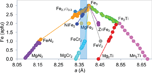 Select spinel oxide phases (M3O4) as a function of Fe content and a unit-cell parameter. The blue region represents the range of Gale crater magnetite.