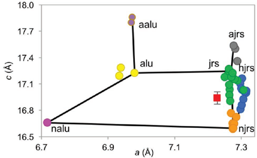 Alunite-jarosite group minerals as a function of the a and c unit-cell parameters. The CheMin Mojave2 sample unit-cell parameters are represented by the red square and correspond to a composition of (K0.51(12)Na0.49)(Fe0.89(2)Al0.11)(SO4)2(OH)6. Abbreviations: jrs = jarosite, alu = alunite, njrs = natrojarosite, nalu = natroalunite, ajrs = ammoniojarosite, aalu = ammonioalunite, hjrs = hydroniumjarosite.