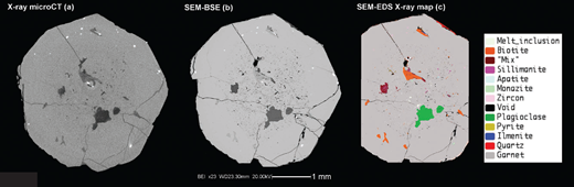 "(a) Reconstructed equatorial slice of a garnet extracted from the rock sample HO-50 from the El Hoyazo metapelitic enclaves, obtained using a conventional microfocus X-μCT device. The isotropic voxel size is 5 μm. (b) Roughly co-planar SEM-BSE image of the same garnet obtained after cutting and polishing. (c) X-ray phase map obtained by SEM-EDS chemical mapping; melt inclusions are labeled in white; the regions indicated as ""mix"" are constituted by an intergrowth of sillimanite and rhyolitic glass. The X-ray EDS map is constituted by two separate acquisitions stitched together. The actual investigated area, which does not consider the inclusion-poor left and right portions of the sample, is a compromise between spatial resolution and SEM operating time saving. The employed SEM is a CamScan MX3000 equipped with a LaB6 electron source, in use at the Department of Geosciences of the University of Padova."