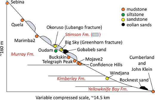 CheMin sample types and sample locations (schematic). Stimson formation is unconformable above Murray formation. Fractures that host Greenhorn (altered Big Sky) and Lubango (altered Okoruso) cross the unconformity. Rocknest sand is from an inactive eolian deposit; Gobabeb sand is from an active eolian dune.