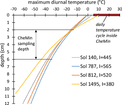 Maximum early afternoon warm-season diurnal temperature profiles from surface to 12 cm depth, modeled from REMS Ground Temperature Sensor data for mudstone outcrops at four different sols, with calculated thermal inertias (I). Drill samples for CheMin come from a depth of 2 to 6 cm; diurnal temperature inside CheMin ranges from ∼6 to 30 °C.