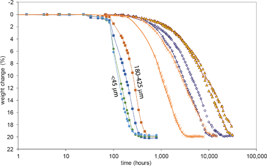 Dehydration rates for transformation of gypsum to bassanite at 24 °C and ∼0.7 Pa PH2O. Rates for powdered (<45 μm) to granular (180–425 μm) samples are after Vaniman and Chipera (2006; intermediate curves are for 45–75 and 75–180 μm). Longer dehydration rates are for solid centimeter-scale (2 to 3 g) samples of satin spar (Wildhorse Mesa, Utah = crosses), single selenite crystals (Bingham, New Mexico = diamonds), and nodular evaporite (Todilto formation, New Mexico = triangles). The larger solid samples were run as duplicates and variation in duplicate rates represents variation between sample splits.