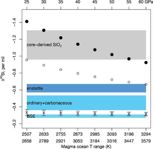 Bulk Earth (cross) and core-hosted SiO2 (filled circle, open circle) 30Si fractionation calculated using Si+O saturation at various temperatures corresponding to core formation compared to chondrites. Error bars on each δ30SiBE point correspond to variation due to metal-silicate separation temperature (at pressure given on top scale), O composition of core, and alternative Δ30Si(T) coefficients. Colored bands show reported range of δ30Si of various chondrite classes (Armytage et al. 2011; Fitoussi et al. 2009; Fitoussi and Bourdon 2012). Within the uncertainty of the formation conditions, δ30SiBE is similar to BSE. Core-hosted SiO2 calculated using different fractionation factors (filled circle = Shahar et al. (2011); open circle = Hin et al. (2014); gray band is ±1σ of filled circles points) is under most conditions lighter than chondritic meteorites and BSE, making it a useful diagnostic of core-mantle mass transfer.