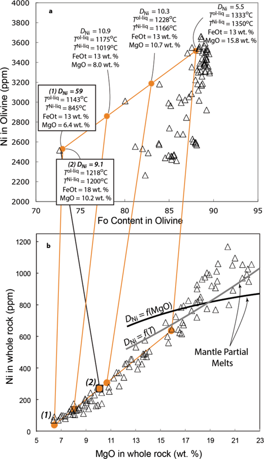 Mantle Source Of Thermal Plumes Trace And Minor Elements In Olivine