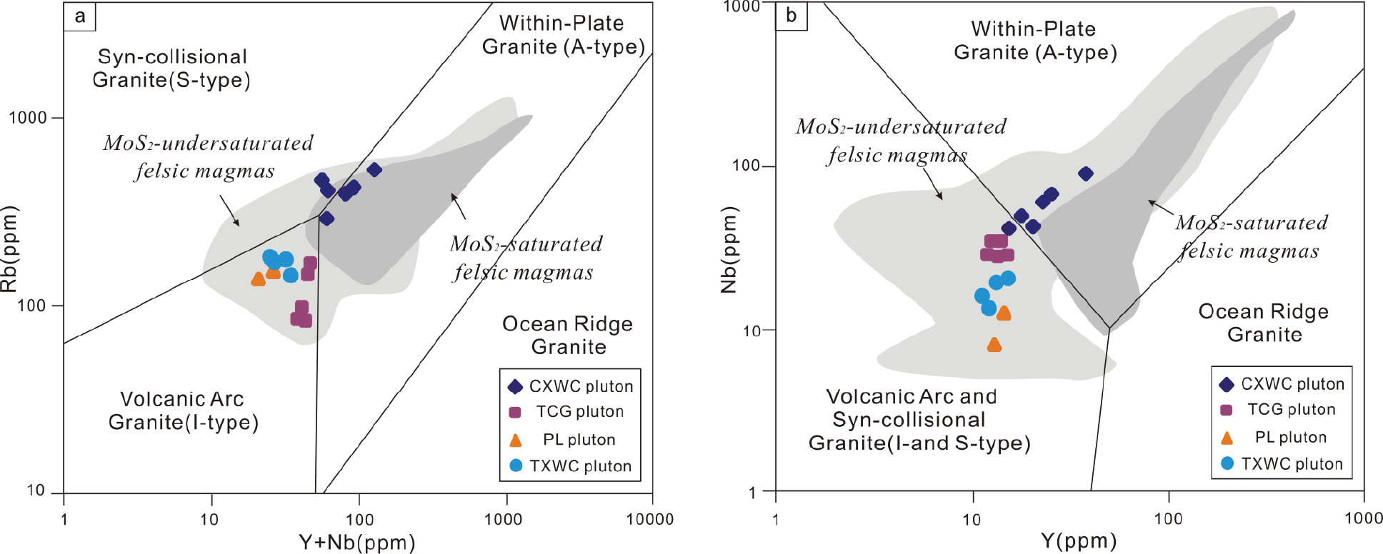 Titanite Major And Trace Element Compositions As Petrogenetic X Y Recorder Block Diagram View Largedownload Slide