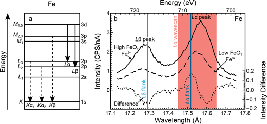 (a) Energy level diagram of the electron transitions that generate characteristic Fe X-rays, and (b) wavelength spectra of the FeLα and FeLβ peaks for a reduced, high FeOT (solid, AR19) and oxidized, low FeOT (dashed, AR14) silicate glass (Tables 1 and 2) plotted using the left-hand axes, and the difference spectrum (dotted, calculated once the wavescans are normalized to their maximum FeLα peak intensity) plotted using the right-hand axes. The red box indicates the wavelengths measured for the peak shift method (FeLα wavescan). The blue vertical lines indicate optimum wavelength positions measured for the flank method, which correspond to the maximum and minimum of the difference spectrum.