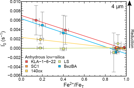 The rate of change of FeLβf/FeLαf with time at time zero (I′0) against Fe2+/FeT for anhydrous low-silica glasses, where symbol color indicates average glass composition (Table 1) and linear regressions are shown (solid lines). Analytical conditions were: 15 kV accelerating voltage, 50 nA beam current, and 4 μm beam diameter.
