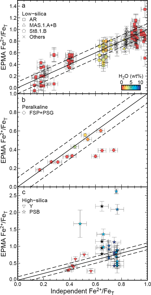 EPMA against independently constrained Fe2+/FeT collected during all sessions for (a) low-silica (43–56 wt% SiO2), (b) peralkaline (FSP+PSG), and (c) high-silica (69–78 wt% SiO2, using low-silica glass derived calibration curves) glasses, where symbol shape indicates average glass composition (Table 1) and color indicates H2O. Analytical conditions were 15 kV accelerating voltage, 50 nA beam current, and 4–15 μm beam diameter.