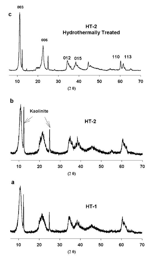 15n Nmr Study Of Nitrate Ion Structure And Dynamics In Hydrotalcite