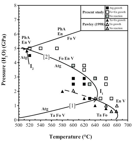 Stability of antigorite in the systems mgo sio2 h2o msh and mgo results for reaction 2 from the present study and related reactions in the msh system fandeluxe