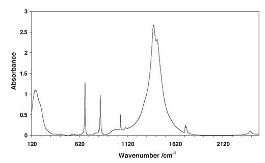 Single crystal raman spectroscopy of cerussite american the infrared spectrum of cerussite fandeluxe Gallery
