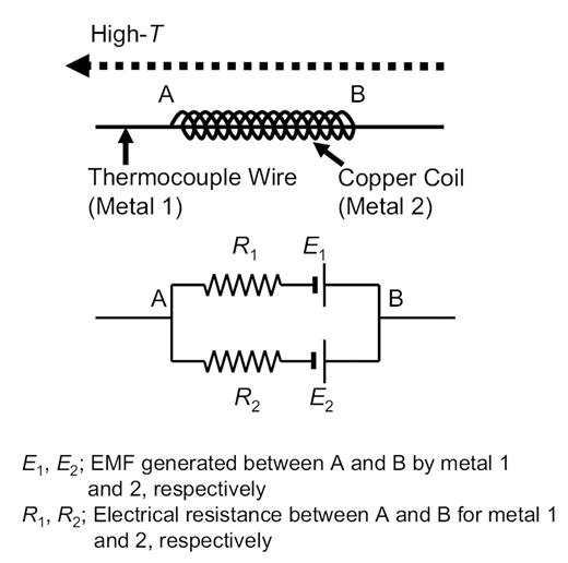Effects of metal protection coils on thermocouple EMF in multi-anvil ...