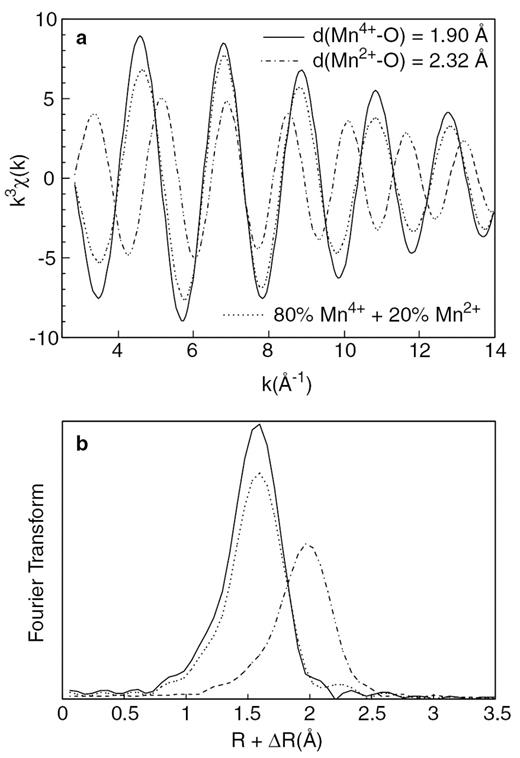 Structural model for the biogenic mn oxide produced by pseudomonas exafs contribution a and magnitude of the fourier transform b for a fandeluxe Images