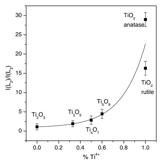 Effect Of Valence State And Site Geometry On Ti L32 And O K
