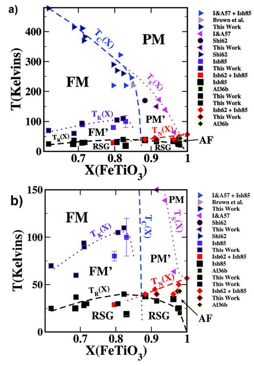 Low temperature phase diagram for ilmenite rich compositions in the a approximate low t phase diagram for the system fe2o3 fetio3 ccuart Images