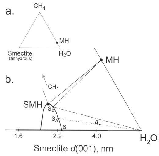 stability of methane hydrate intercalates of montmorillonite and ...