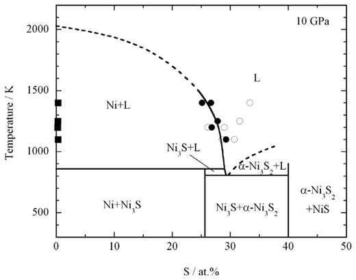 Stability And Bulk Modulus Of Ni3s A New Nickel Sulfur Compound