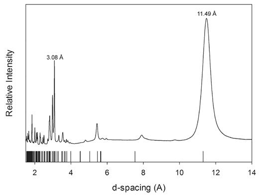 Powder X-ray diffraction pattern of Baianus Sinus Al-tobermorite from a synchroton radiation experiment under ambient conditions. The vertical lines on the x-axis are diffraction peaks diffraction peaks of 11Å tobermorite from Merlino et al. (2001).