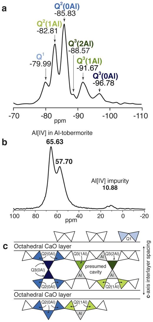Results of NMR analysis of the T1 Al-tobermorite specimen. (a) 29Si NMR study; Q1 dimers or chain terminations, Q2 chain middle groups, and Q3 branching sites describe the connectivity of SiO2 tetrahedra. (b) 27Al NMR study. (c) Schematic diagram showing types of measured linkages of tetrahedral SiO44− or AlO45− units (triangles). Blue triangles indicate examples of linkages of silicate tetrahedra and green triangles indicate linkages of silicate and aluminum tetrahedra.