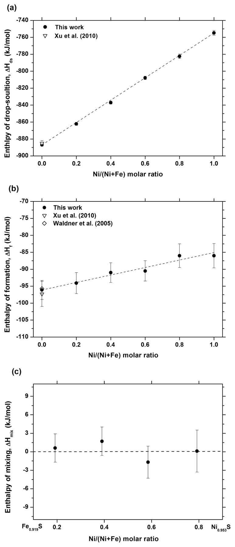 Enthalpies Of Formation Of Fe Ni Monosulfide Solid Solutions