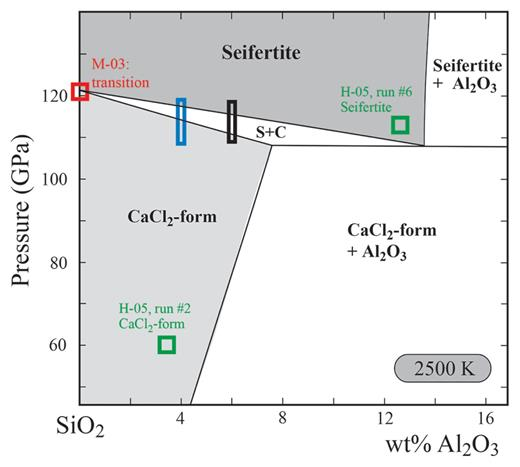 Phase diagram and p v t equation of state of al bearing seifertite approximate phase diagram for the sio2 al2o3 system at 2500 k for pure sio2 ccuart Images