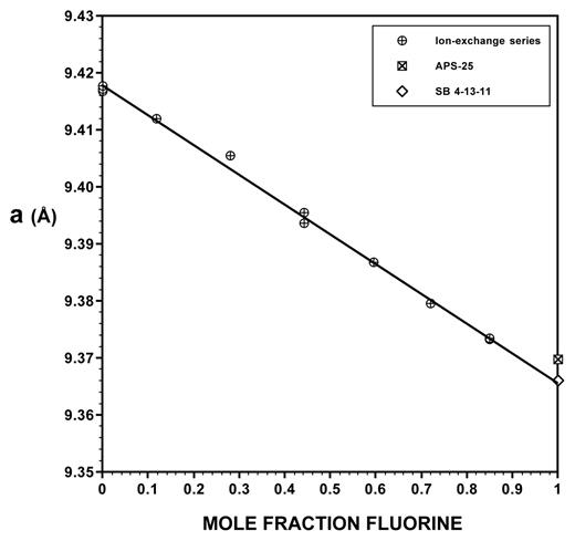 The a unit-cell dimension plotted against mole fraction fluorine in the Z site (XF) for the F-OH apatite ion-exchange series, as well as high-temperature synthetic fluorapatite samples SB 4-13-11 (this study) and APS-25 (Hovis and Harlov 2010). The size of the data points (~0.002 Å high) may be compared with the standard deviations for a values in Table 3. The fitted line, R2 = 0.998, a (Å) = 9.4177–5.2184 XF, is based only on ion-exchanged samples (circles), not fluorapatite end-members.