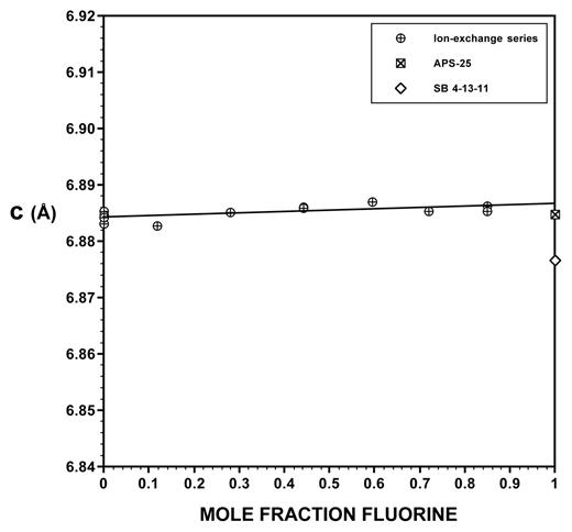 The c unit-cell dimension plotted against mole fraction fluorine in the Z site (XF) for F-OH apatite crystalline solutions. The size of the data points (~0.002 Å high) may be compared with the standard deviations for c values in Table 3. The fitted line, R2 = 0.443, c (Å) = 6.8841 + 0.0024 XF is based only on ion-exchanged samples (circles), not fluorapatite end-members.