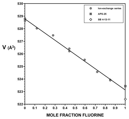 Unit-cell volume plotted against mole fraction fluorine in the Z site (XF) for F-OH apatite crystalline solutions. The size of the data points (~0.18 Å3 high) may be compared with the standard deviations for volumes in Table 3. The fitted line, R2 = 0.996, V (Å3) = 528.78 − 5.664 XF, is based only on ion-exchanged samples (circles), not fluorapatite end-members.