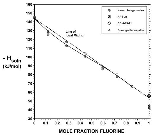 Negative enthalpies of solution plotted against mole fraction fluorine in the Z site (XF) for F-OH apatite crystalline solutions (circles). Each symbol represents the data for one solution calorimetric experiment, although each experiment yields two (similar, so superimposed) data points based on calorimeter heat capacities measured before and after dissolution (see Table 4). The solid curve fitted to the calorimetric data correlates with Equation 2. Development of the dashed line for ideal mixing, Equation 3, is discussed in the text. Squares are data for sample APS-25 of Hovis and Harlov (2010). The two (nearly coincident) data points at XF = 1 are for synthetic fluroapatite SB 4-13-11 (open diamonds) and natural Durango fluorapatite NMNH 144954-3 (small crosses inside the open diamonds), the latter having been corrected for chlorine content based on the ideal F-Cl apatite mixing model of Hovis and Harlov (2010). Precision of the calorimetric data is reflected by reproducibility, as evidenced by duplicate experiments at each composition.