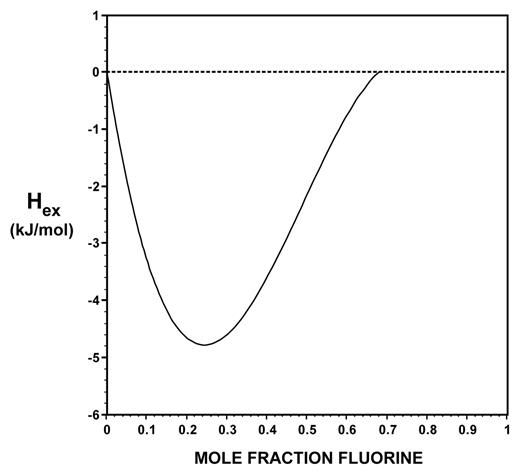 Enthalpies of mixing plotted against mole fraction fluorine for F-OH apatite crystalline solutions based on differences between the enthalpies of solution described by Equation 2 (Fig. 4) and the ideal mixing line (Eq. 3, Fig. 4), whose development is described in the text. Relationships are expressed by Equation 4.