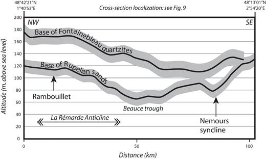 NNW-SSE cross-section through the Rémarde Anticline and the Beauce trough (location Fig. 9) showing the geometry of the base of Fontainebleau Sand Formation and the base of the Fontainebleau quartzite. The main altitude variations related to the La Rémarde Anticline and Beauce trough are similar for both curves – even if considering an uncertainty of ±10 m (grey area) – indicating that both surfaces are folded together. Curves merge in the eastern part as the thickness of the Fontainebleau sands decrease until complete disappearance of the formation (Rupelian basin border).