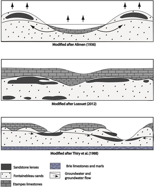 Main published models of Fontainebleau sand silicification (after Alimen, 1936; Lozouet, 2012; Thiry et al., 1988). See text for discussion.
