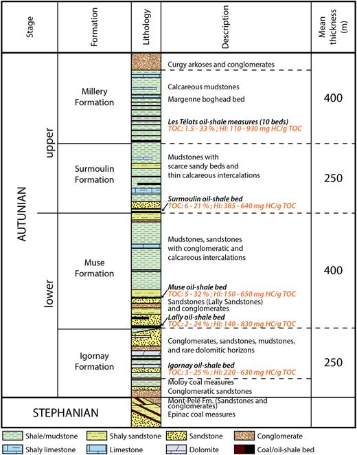 Stratigraphy and lithology of the Stephanian and Autunian series of the Autun Basin (Marteau, 1983, modified).