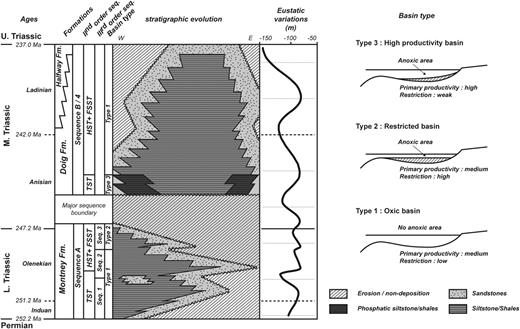 Stratigraphic framework of the Lower and Middle Triassic of the Western Canada Sedimentary Basin (modified from Crombez, 2016, eustatic variations from Hardenbol et al., 1998).