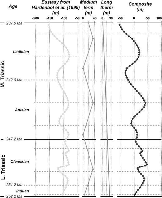 Eustatic variations used in the stratigraphic modeling. The composite curve is based on Hardenbol et al. (1998) and on two user defined relative sea-level curves that represent the impact of regional uplifts and subsidence.