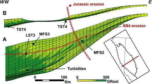 Cross sections in the best fit model. Here the color is related to an estimated gamma ray based on the lithology proportion. This figure highlights the typical geometries of the Montney Formation (A) and the Doig Formation (B).