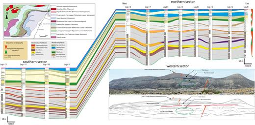 Correlation diagram of the Tithonian-Berriasian interval of the Picún Leufú Anticline. Correlation is based on key markers shown on satellite images, sequence stratigraphy and facies distribution. The western sector shows a mud-dominated T-R Major SequenceI and exposes the third T-R high-frequency sequence of the second major T-R sequence.