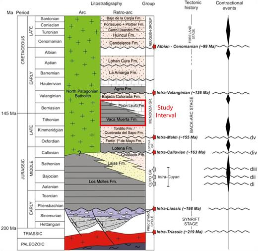 Tectonostratigraphic chart of the southern Neuquén Basin and adjacent sectors, showing main unconformities and timing of deformation (Naipauer et al., 2012).
