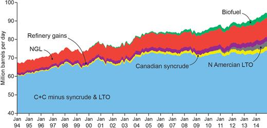 "Recent (2010) and unexpected US LTO production, from 1994 to 2014 from ""Energy Matters"" by euanmearns.com."