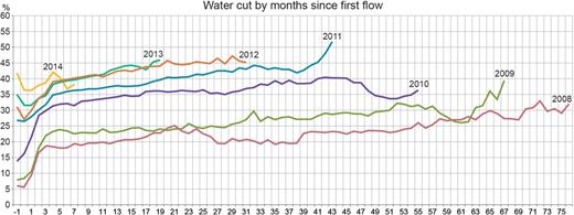 Oil saturation in shale-oils: water production in the Bakken, from: http://fractionalflow.com posted by Rune Likvern, December 2014.