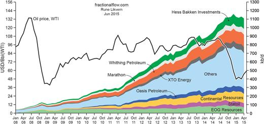 Oil saturation in shales-oils: oil production in the Bakken, from: http://fractionalflow.com posted by Rune Likvern, April 2015.