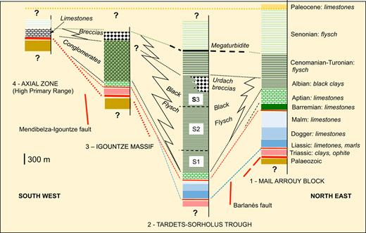 Compared lithostratigraphic columns showing the Mesozoic filling evolution of the Tardets-Mauléon Basin