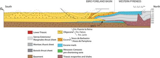 Schematic N-S cross section across the Spanish Pyrenees by Larrasoaña et al. (2003), (modified by Santolaria et al., 2015) illustrating a deep-seated Triassic décollement branching out upward into a Eocene evaporitic level.