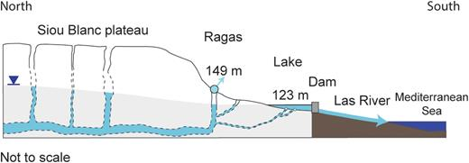 Conceptual cross-section of the Dardennes aquifer.