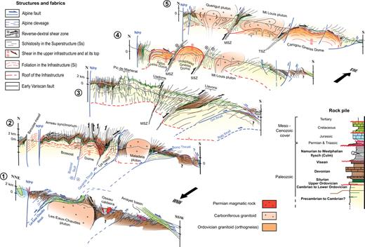 Serial cross-sections through the Axial Zone (see Fig. 2 for location). MSZ: Mérens Shear Zone; SSZ: Soldeu Shear Zone; TSZ: Têt Shear Zone; NPF: North Pyrenean Fault. The Permian Ossau magmatic complex (cross-section 1) was not represented on Figure 3 because of its limited size.